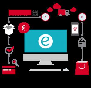 ecommerce website software, free cart platform,
